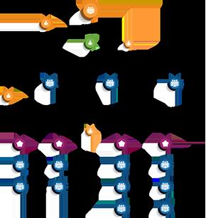 EASO organogram